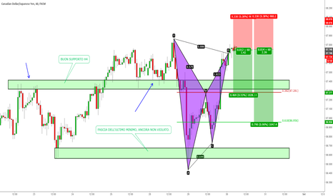 CADJPY: CAD/JPY - BAT Pattern orario pronto all'uso!