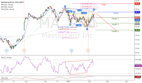 MA: #MA #MASTERCARD possible medium probability short idea