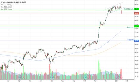 JPM: Bank stocks breaking uptrend on volume.