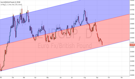 EURGBP: EURGBP touching lower band of 200 day linear regression channel