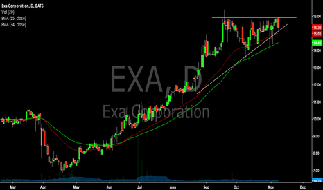 EXA: $EXA (Daily) Long