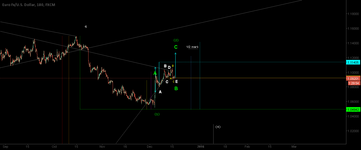 Potential Euro/USD Post-triangle Thrust Rally Targets