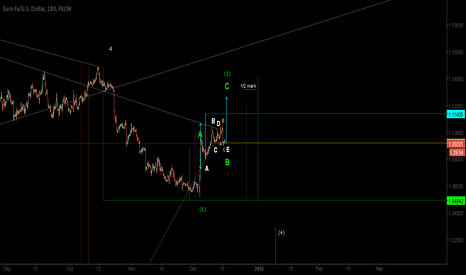 EURUSD: Potential Euro/USD Post-triangle Thrust Rally Targets