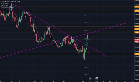 EURAUD: Weekly Analysis on Euro / Australian Dollar: Week 2