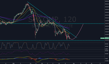 SHCOMP: Re bounce to 3280