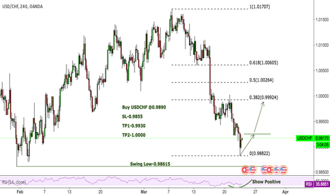 USDCHF: USDCHF Try to trade this callback
