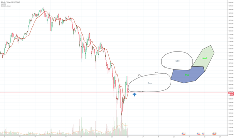 BTCUSD: BTC/USD Don't wait
