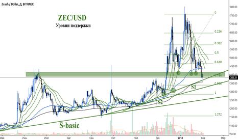 ZECUSD: ZEC/USD