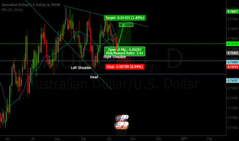 AUDUSD: AUD/USD long 4HR - hold approx 1 week