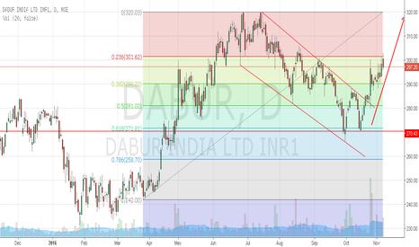 DABUR: Dabur heading towards 320.00 target