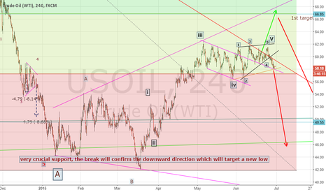 USOIL: be ready for another fall