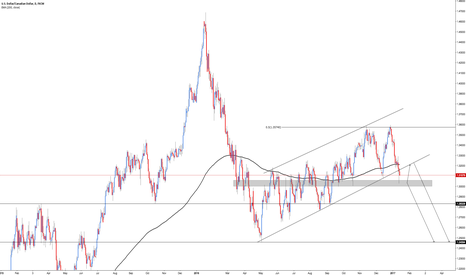 USDCAD: USD/CAD - Breakout