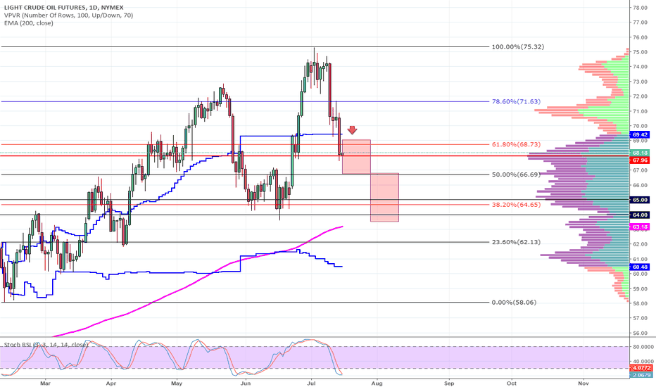 CL1!: Crude Oil: more bears ready to come for oil?
