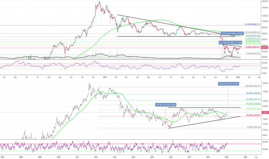 BTCUSD: Gold / BTC heading to 100% FIB extension?
