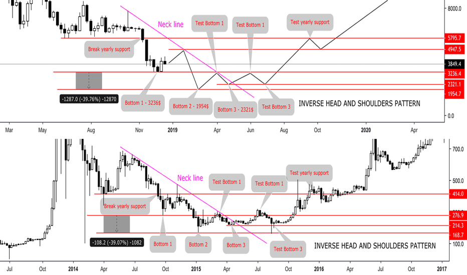 BTCUSD: THE SCENARIO OF BITCOIN BOTTOM ZONE IN 2019