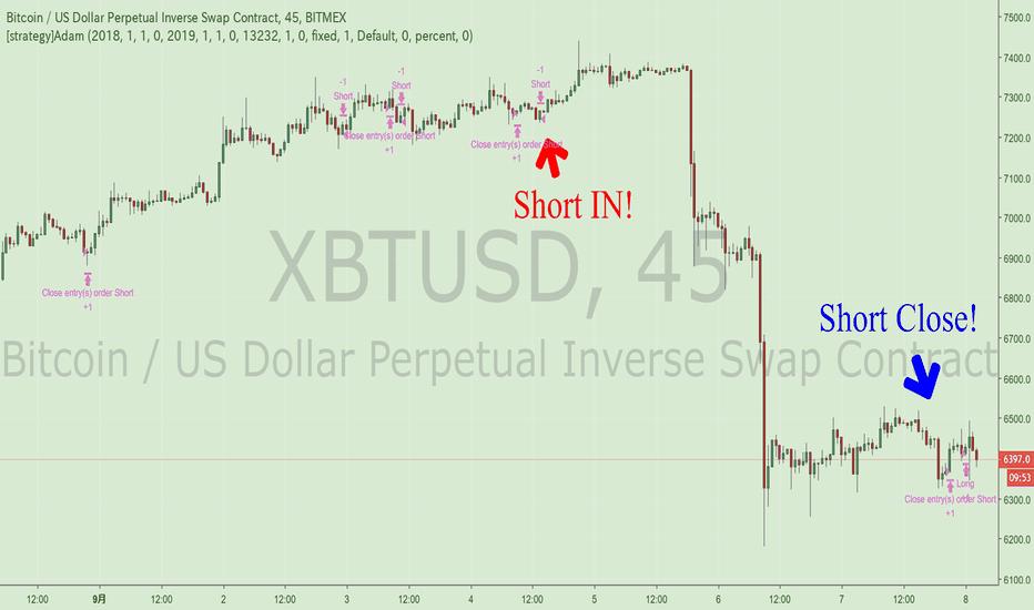 XBTUSD: [BTCstrategy]Adam