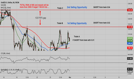 XAUUSD: XAUUSD (GOLD) short trade setup ,,,