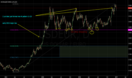 USDEUR: USD/EUR simple Long view