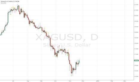XAGUSD: Bearish divergence on daily and fundamental reasons