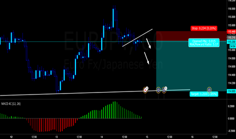 EURJPY: Shorting 1 hour flag