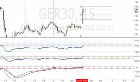 GER30: DAX GER30 graphique de 15 minutes