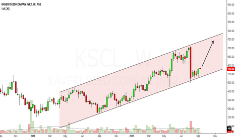 KSCL: KSCL looks bullish in medium term to long term.