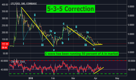 LTCUSD: I see a breakout coming Bullish divergence