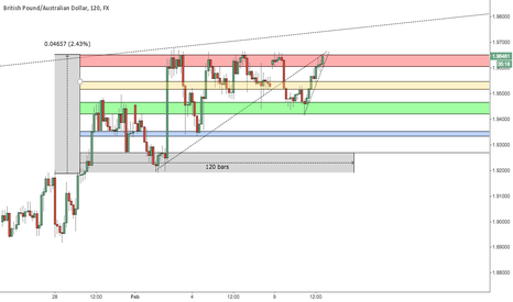 GBPAUD: GBPAUD - Short term short