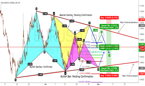 EURUSD: Bearish Gartley + Bullish Bat : Pending Confirmation