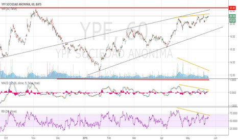 YPF: YPF - DIVERGENCIAS