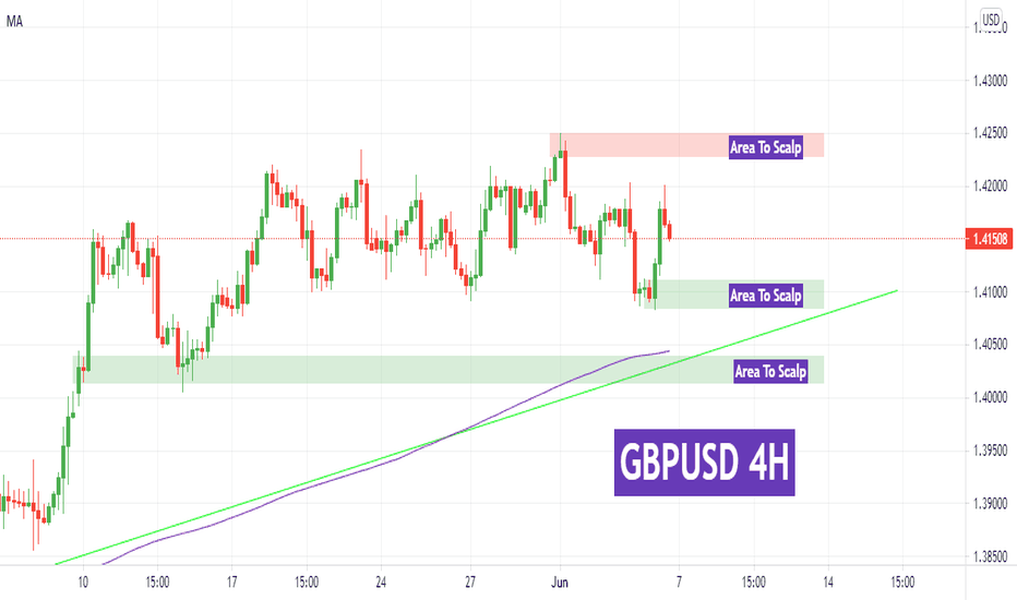 Weekly Forex Forecast 7,11 June 2021 GBPUSD Forecast