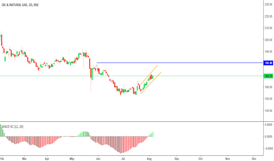 ONGC: Continuation Pattern