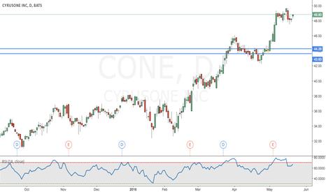 CONE: Cyrusone inc.