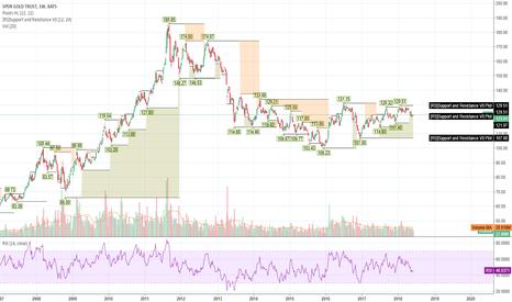 GLD: GLD in this range area since 2013