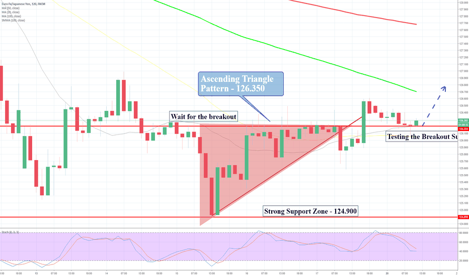 EURJPY: EUR/JPY bouncing above the support – More buying in stores?