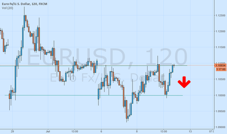 EURUSD: short euro/usd