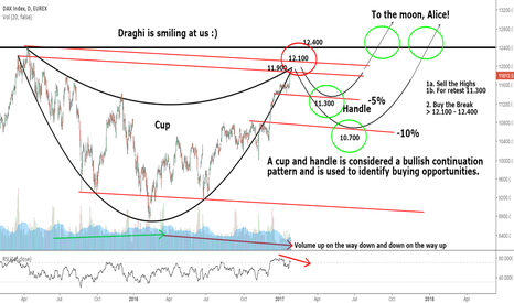DY1!: DAX Cup and Handle Pattern