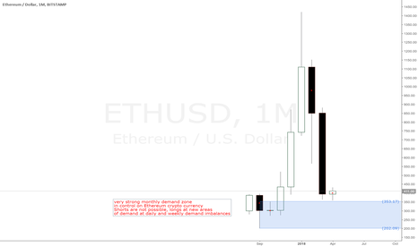 ETHUSD: Ethereum crypto currency monthly demand level in control