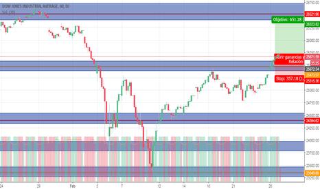 DJI: Análisis de estrategía a largo plazo Dow Jones,