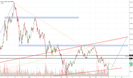 BTCUSD: One more pullback for Bitcoin