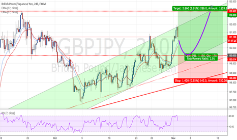 GBPJPY: GBPJPY :  Long positions - Ratio ( 1 : 2.01)