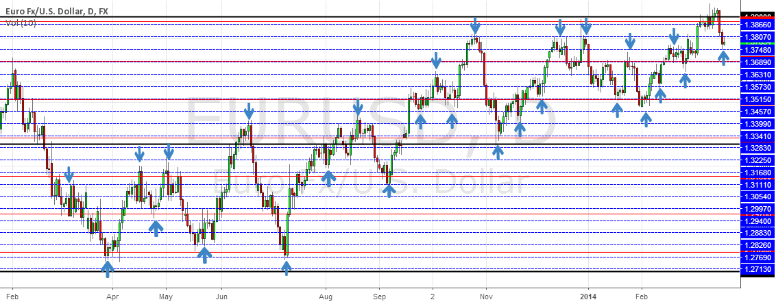 SUPPORT AND RESISTANCE LEVEL : GANN SQUARE OF NINE  for FX:EURUSD by