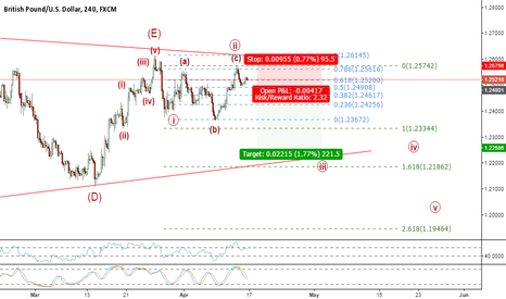 GBPUSD: Possible Wave 3 to follow completion of Wave 2 (Expanded Flat)