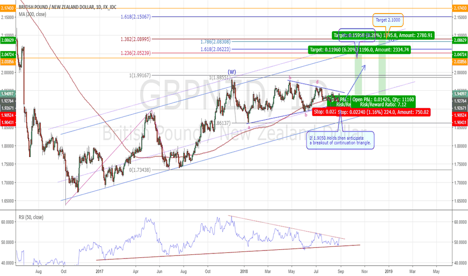 GBPNZD: GBPNZD – Potential Continuation Triangle Breakout