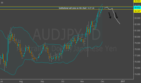 AUDJPY: sell zone going back over 5 months