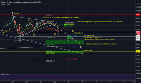 XBTUSD: MORE DETAILED QUICK BTC ANALYSIS