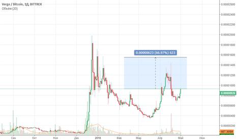XVGBTC: #XVG листинг на Bitfinex