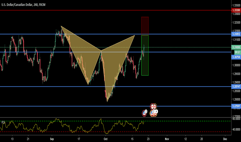 USDCAD: A POTENTIAL BEARISH ADVANCED CYPHER