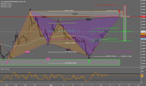 USDTRY: USD/TRY Cypher Pattern