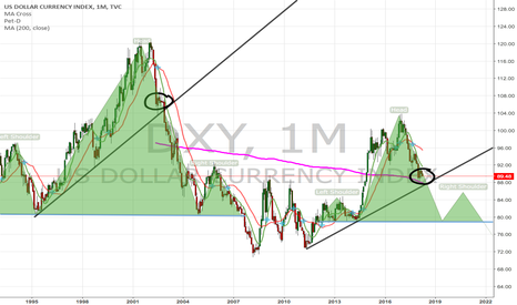 DXY: Here we go Dollar Bills
